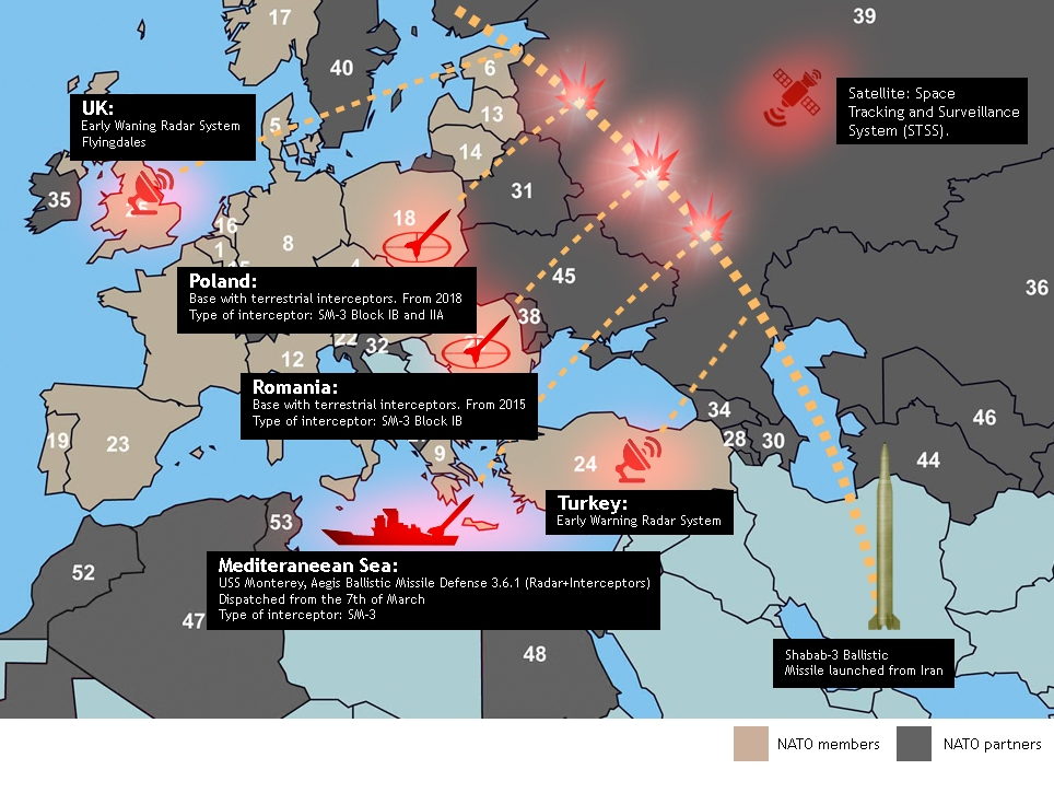 "US missile shield in Europe is only the lead in to the ""Great war in Europe"" that will lead to the total collapse of American military power!"